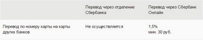 Варианты и комиссия перевода